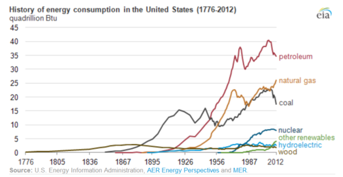 Historical Energy Use In The United States Ballotpedia