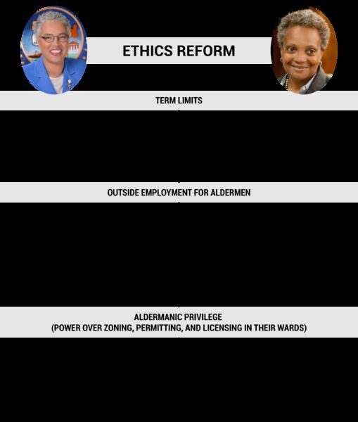 Chicago mayoral eethics comparison